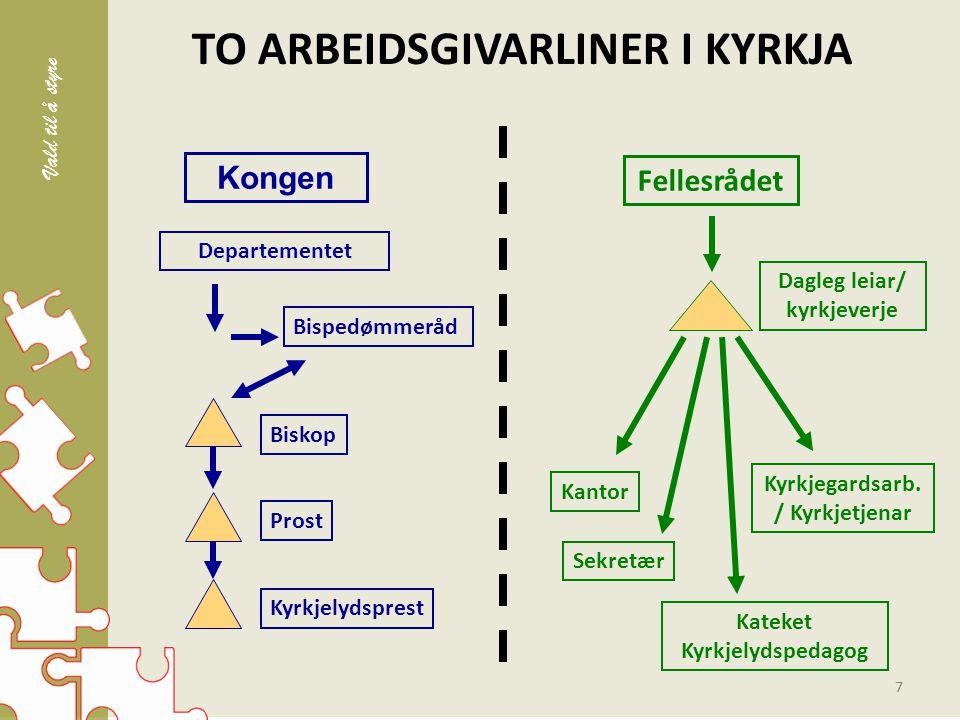 ØKONOMIHJULET I FELLESRÅDET 18 15.Februar: Administrasjonen legg fram rekneskap.