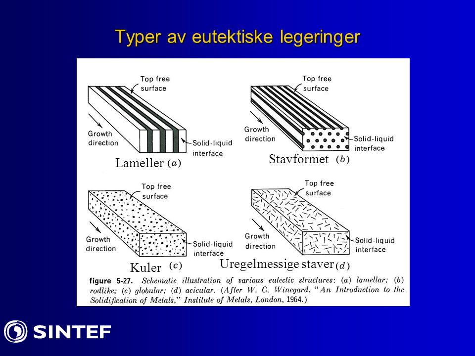 Reulære eitektiske strukturer og krystallografi Det er ofte enkle krystallografiske sammenhenger mellom faser i regulære eutektiske strukturer Eksempel mellom tinn-bly: Interfase planet: Vekstretning: [211] Tinn - Bly