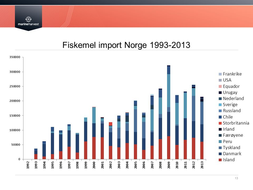 Fiskemel import Norge 1993-2013 13