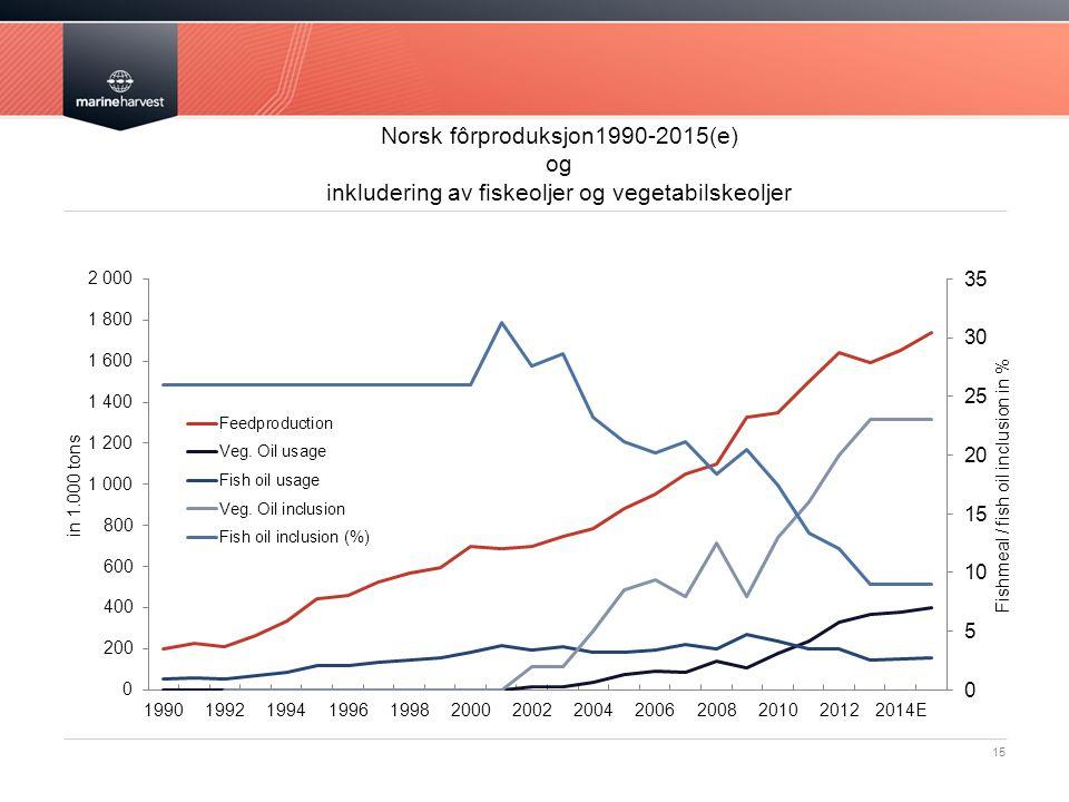 15 Norsk fôrproduksjon1990-2015(e) og inkludering av fiskeoljer og vegetabilskeoljer