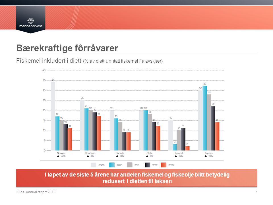 7 Kilde: Annual report 2013 Bærekraftige fôrråvarer I løpet av de siste 5 årene har andelen fiskemel og fiskeolje blitt betydelig redusert i dietten til laksen Fiskemel inkludert i diett (% av diett unntatt fiskemel fra avskjær)