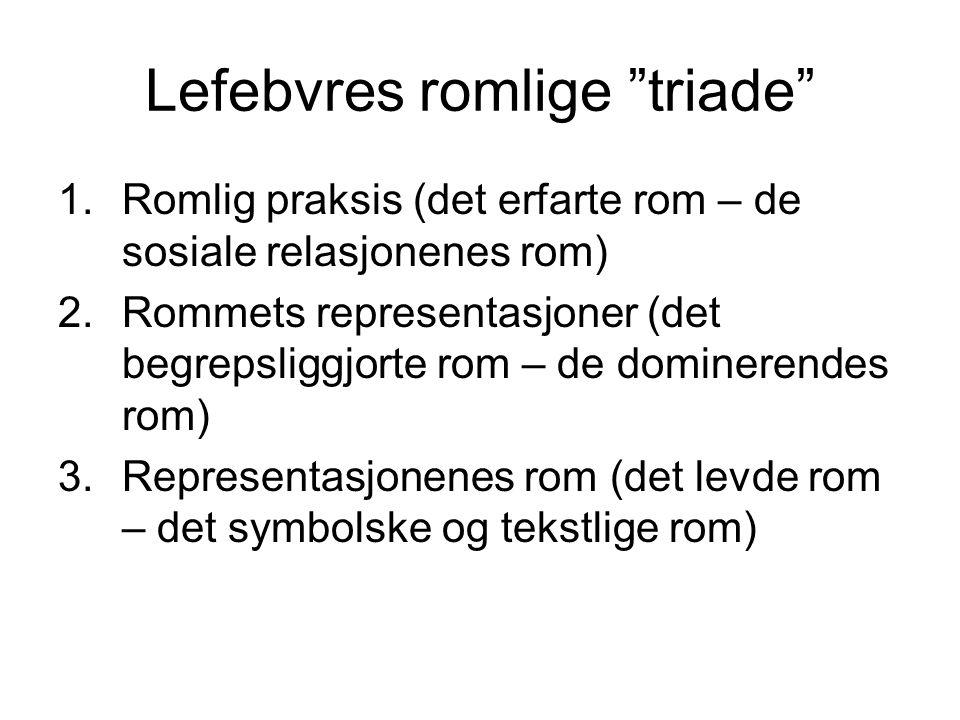 Lefebvres romlige triade 1.Romlig praksis (det erfarte rom – de sosiale relasjonenes rom) 2.Rommets representasjoner (det begrepsliggjorte rom – de dominerendes rom) 3.Representasjonenes rom (det levde rom – det symbolske og tekstlige rom)