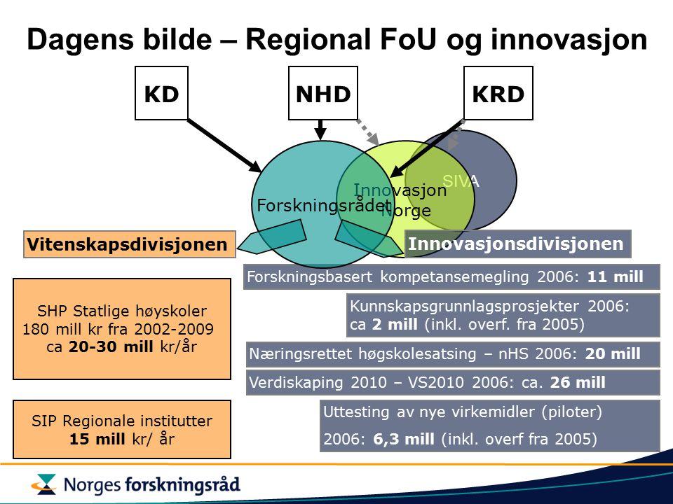 SIVA Innovasjon Norge KRDNHD Dagens bilde – Regional FoU og innovasjon SHP Statlige høyskoler 180 mill kr fra 2002-2009 ca 20-30 mill kr/år SIP Regionale institutter 15 mill kr/ år Næringsrettet høgskolesatsing – nHS 2006: 20 mill Forskningsbasert kompetansemegling 2006: 11 mill Uttesting av nye virkemidler (piloter) 2006: 6,3 mill (inkl.