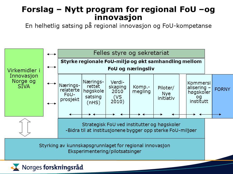 Styrking av kunnskapsgrunnlaget for regional innovasjon Eksperimentering/pilotsatsinger Strategisk FoU ved institutter og høgskoler -Bidra til at institusjonene bygger opp sterke FoU-miljøer Nærings- rettet høgskole satsing (nHS) Forslag – Nytt program for regional FoU –og innovasjon En helhetlig satsing på regional innovasjon og FoU-kompetanse Styrke regionale FoU-miljø og økt samhandling mellom FoU og næringsliv Virkemidler i Innovasjon Norge og SIVA Felles styre og sekretariat Verdi- skaping 2010 (VS 2010) Komp.- megling Piloter/ Nye initiativ Kommersi alisering – høgskoler og institutt FORNY Nærings- relaterte FoU- prosjekt