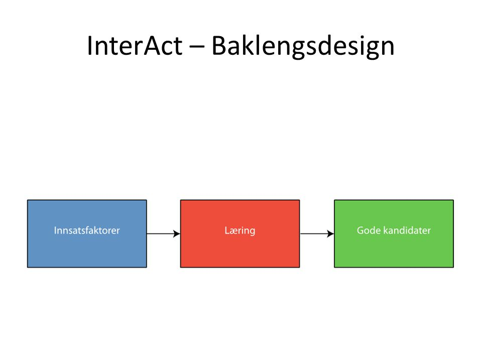 InterAct – Baklengsdesign