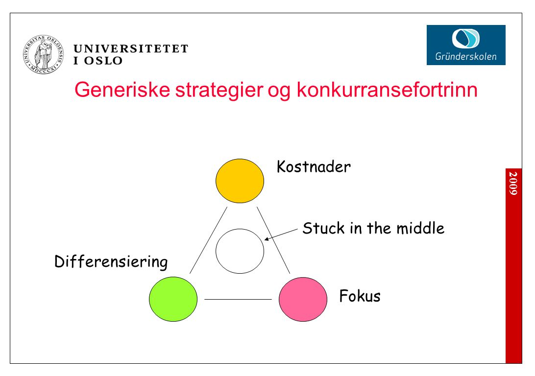 2009 Generiske strategier og konkurransefortrinn Kostnader Differensiering Fokus Stuck in the middle