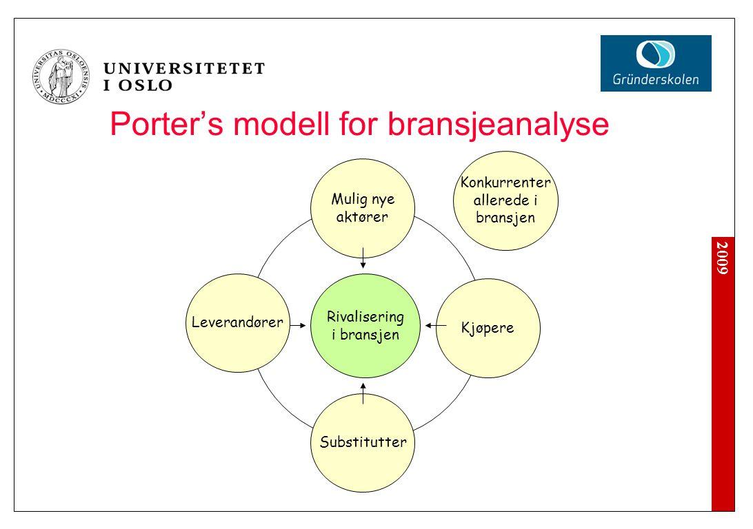 2009 Porter's modell for bransjeanalyse Rivalisering i bransjen Mulig nye aktører Leverandører Kjøpere Substitutter Konkurrenter allerede i bransjen