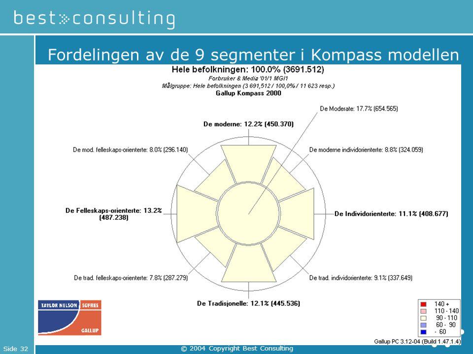 Side 32 © 2004 Copyright Best Consulting Fordelingen av de 9 segmenter i Kompass modellen