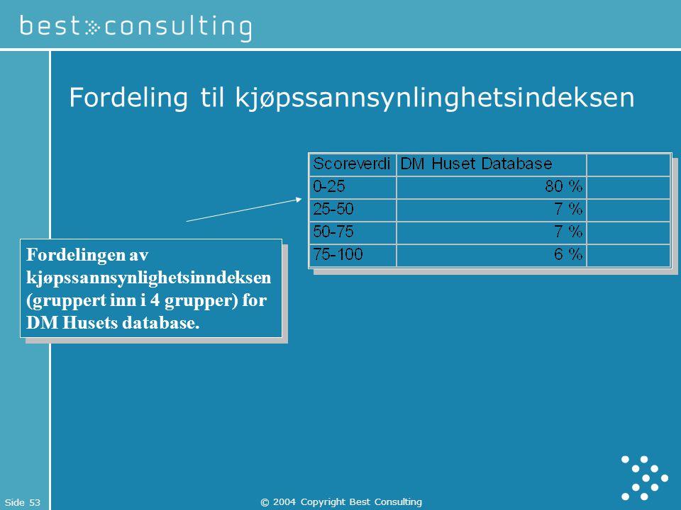 Side 53 © 2004 Copyright Best Consulting Fordeling til kjøpssannsynlinghetsindeksen Fordelingen av kjøpssannsynlighetsinndeksen (gruppert inn i 4 grup