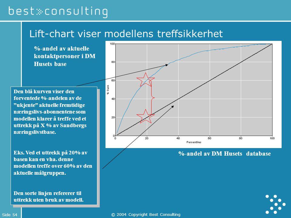 """Side 54 © 2004 Copyright Best Consulting Lift-chart viser modellens treffsikkerhet Den blå kurven viser den forventede %-andelen av de """"ukjente"""" aktue"""