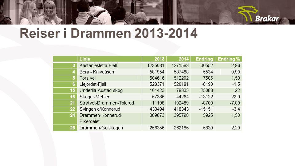 Reiser i Drammen 2013-2014 Linje20132014EndringEndring % 3Kastanjesletta-Fjell12350311271583365522,96 4Bera - Kniveåsen5819545874885534 0,90 5Tors vei