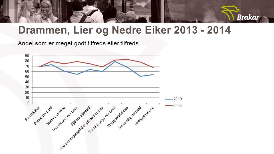 Drammen, Lier og Nedre Eiker 2013 - 2014 Andel som er meget godt tilfreds eller tilfreds.