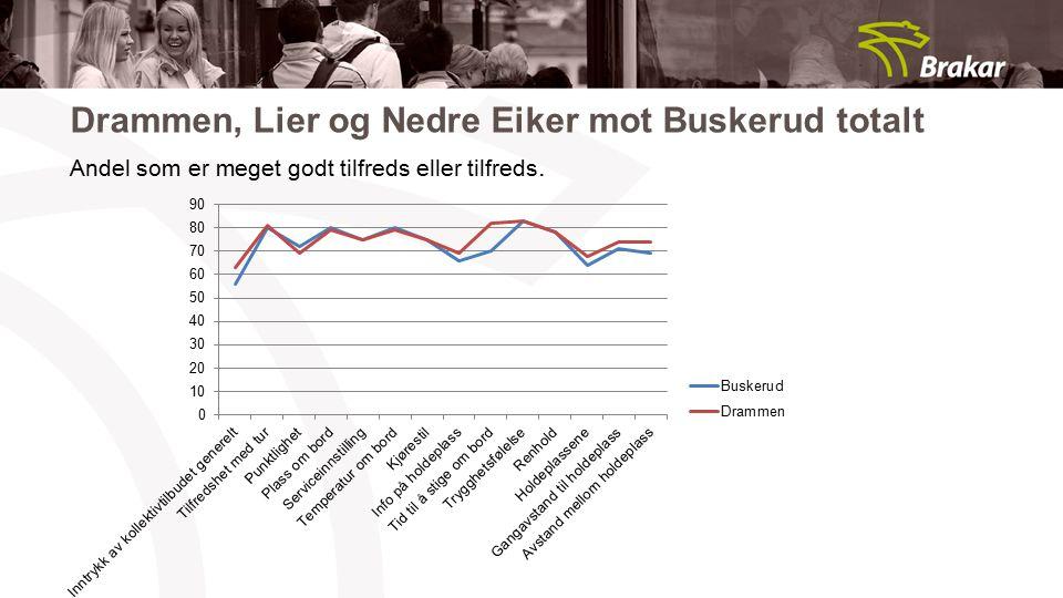Drammen, Lier og Nedre Eiker mot Buskerud totalt Andel som er meget godt tilfreds eller tilfreds.