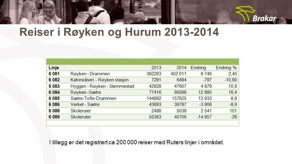 Reiser i Røyken og Hurum 2013-2014 Linje20132014EndringEndring % 6 081Røyken - Drammen392263402 0119 7482,40 6 082Katrineåsen - Røyken stasjon72916494