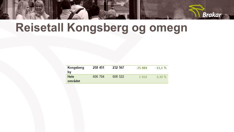 Reisetall Kongsberg og omegn Kongsberg by 258 451232 567 -25 884-11,1 % Hele området 606 704608 522 1 8180,30 %