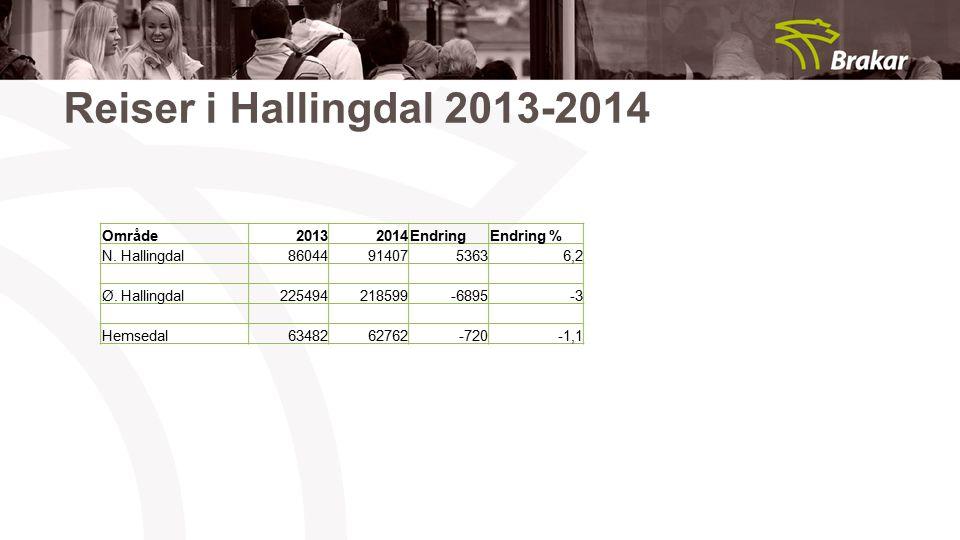 Reiser i Hallingdal 2013-2014 Område20132014EndringEndring % N. Hallingdal860449140753636,2 Ø. Hallingdal225494218599-6895-3 Hemsedal6348262762-720-1,