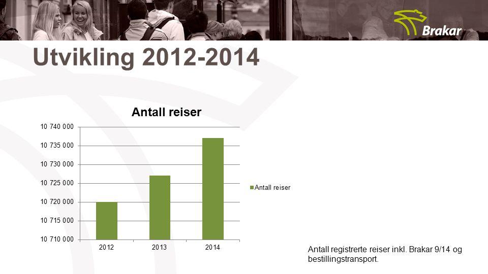 Utvikling 2012-2014 Antall registrerte reiser inkl. Brakar 9/14 og bestillingstransport.