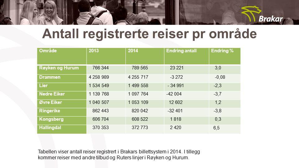 Antall registrerte reiser pr område Område20132014Endring antallEndring % Røyken og Hurum 766 344 789 565 23 221 3,0 Drammen4 258 9894 255 717 -3 272