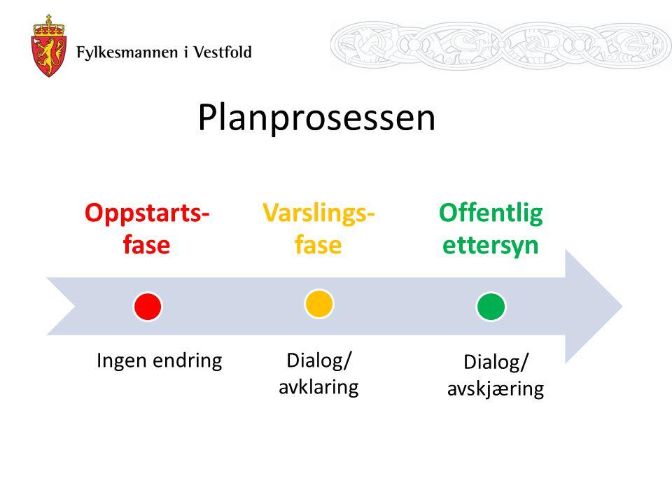 Oppstarts- fase Varslings- fase Offentlig ettersyn Ingen endringDialog/ avklaring Dialog/ avskjæring Planprosessen
