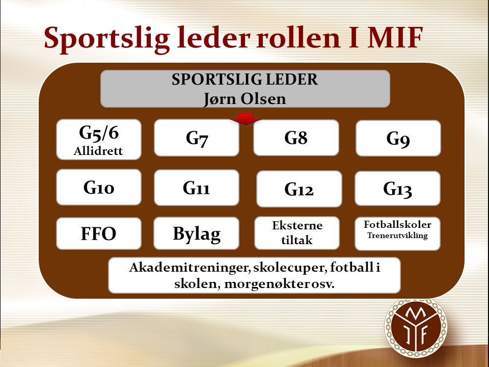 Sportslig leder rollen I MIF G8 G7 G9 G13 G5/6 Allidrett SPORTSLIG LEDER Jørn Olsen FFO Bylag Eksterne tiltak Fotballskoler Trenerutvikling Akademitre