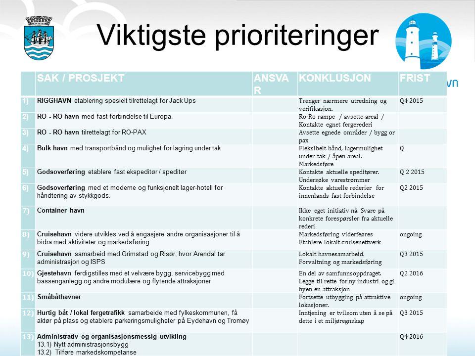 Viktigste prioriteringer SAK / PROSJEKTANSVA R KONKLUSJONFRIST 1) RIGGHAVN etablering spesielt tilrettelagt for Jack Ups Trenger nærmere utredning og