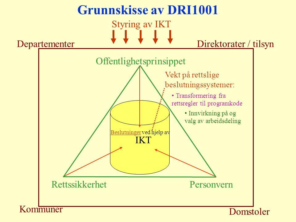 Grunnskisse av DRI1001 DepartementerDirektorater / tilsyn Kommuner Domstoler Styring av IKT Offentlighetsprinsippet RettssikkerhetPersonvern IKT Beslutninger ved hjelp av Vekt på rettslige beslutningssystemer: Transformering fra rettsregler til programkode Innvirkning på og valg av arbeidsdeling