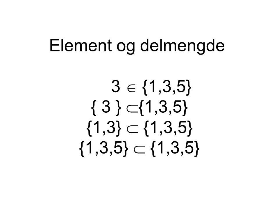Mengder kan inneholde mengder {1,2,3}  { ,{1},{2},{3},{1,2},{1,3},{2,3},{1,2,3}} Vi kan også ha blandete mengder: {1,2}  {1,2, ,{1},{2},{1,2}} {1,2}  {1,2, ,{1},{2},{1,2}}