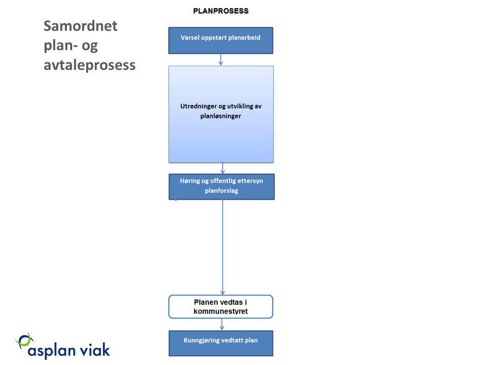 Samordnet plan- og avtaleprosess