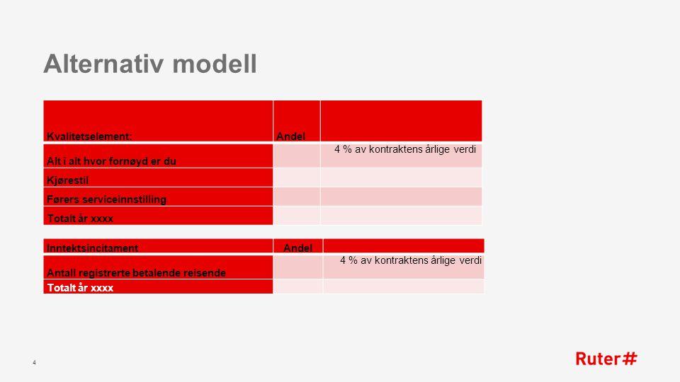 Alternativ modell 4 Kvalitetselement:Andel Alt i alt hvor fornøyd er du 4 % av kontraktens årlige verdi Kjørestil Førers serviceinnstilling Totalt år xxxx InntektsincitamentAndel Antall registrerte betalende reisende 4 % av kontraktens årlige verdi Totalt år xxxx