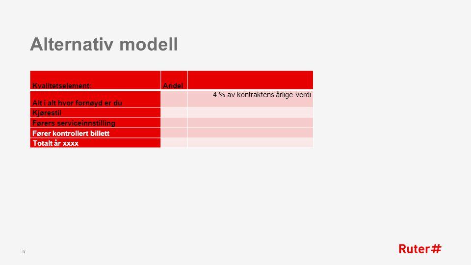 Alternativ modell 5 Kvalitetselement:Andel Alt i alt hvor fornøyd er du 4 % av kontraktens årlige verdi Kjørestil Førers serviceinnstilling Fører kontrollert billett Totalt år xxxx
