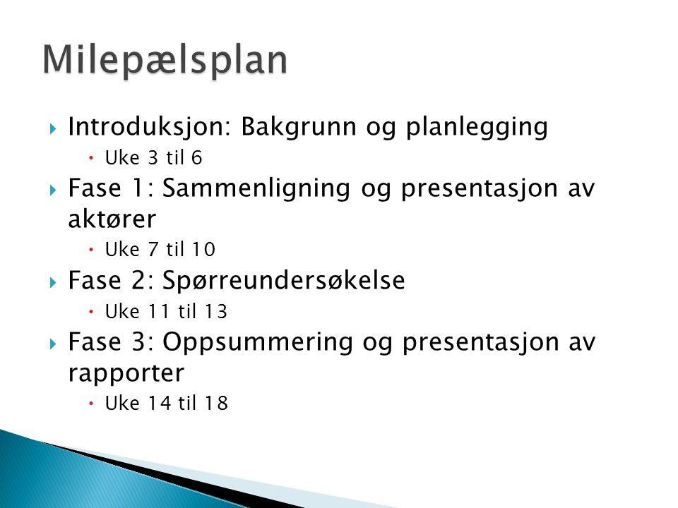  Introduksjon: Bakgrunn og planlegging  Uke 3 til 6  Fase 1: Sammenligning og presentasjon av aktører  Uke 7 til 10  Fase 2: Spørreundersøkelse  Uke 11 til 13  Fase 3: Oppsummering og presentasjon av rapporter  Uke 14 til 18
