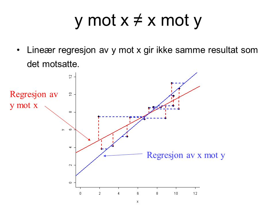 y mot x ≠ x mot y Lineær regresjon av y mot x gir ikke samme resultat som det motsatte. Regresjon av x mot y Regresjon av y mot x