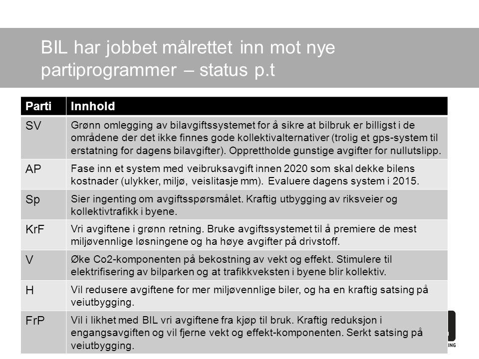 BIL har jobbet målrettet inn mot nye partiprogrammer – status p.t PartiInnhold SV Grønn omlegging av bilavgiftssystemet for å sikre at bilbruk er billigst i de områdene der det ikke finnes gode kollektivalternativer (trolig et gps-system til erstatning for dagens bilavgifter).