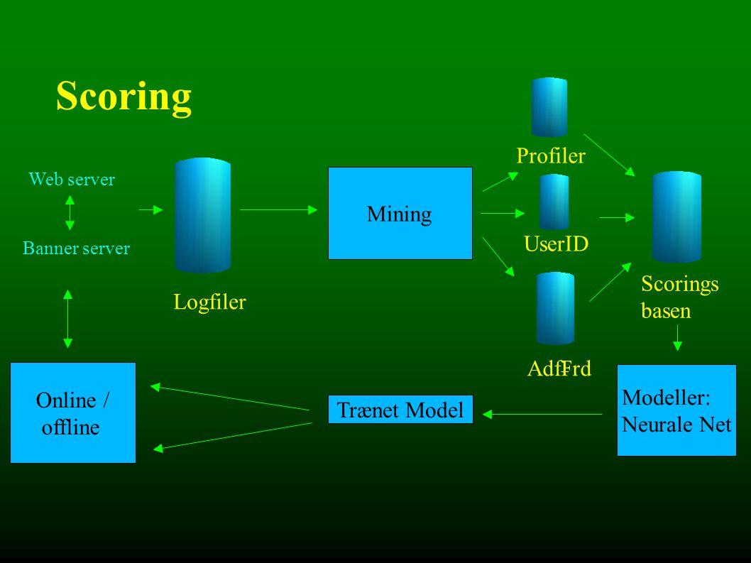 Scoring Web server Banner server Logfiler Mining Profiler UserID Adf₣rd Scorings basen Modeller: Neurale Net Trænet Model Online / offline