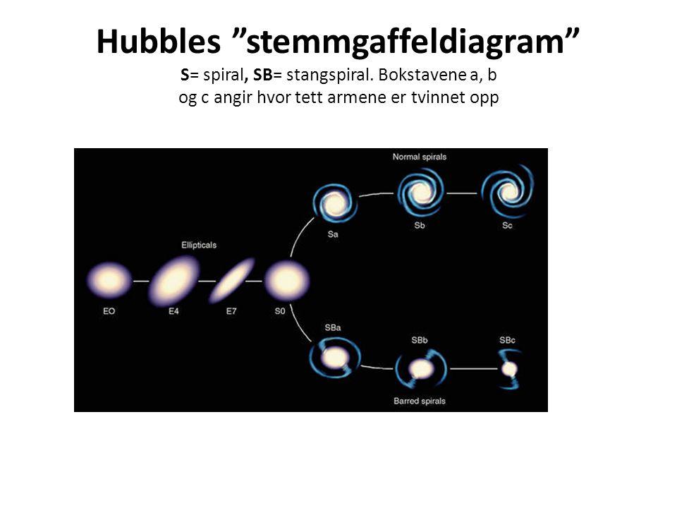 Hubbles stemmgaffeldiagram S= spiral, SB= stangspiral.
