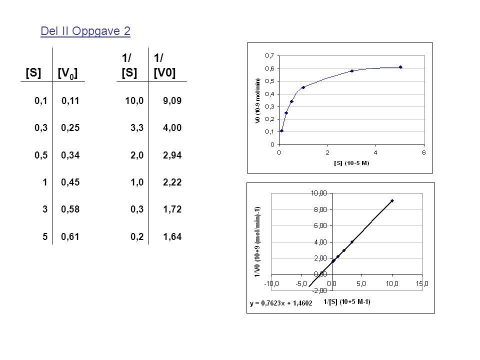 Del II Oppgave 2 [S][V 0 ] 1/ [S] 1/ [V0] 0,10,1110,09,09 0,30,253,34,00 0,50,342,02,94 10,451,02,22 30,580,31,72 50,610,21,64