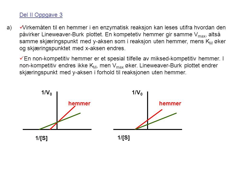 Del II Oppgave 3 a) Virkemåten til en hemmer i en enzymatisk reaksjon kan leses utifra hvordan den påvirker Lineweaver-Burk plottet. En kompetetiv hem