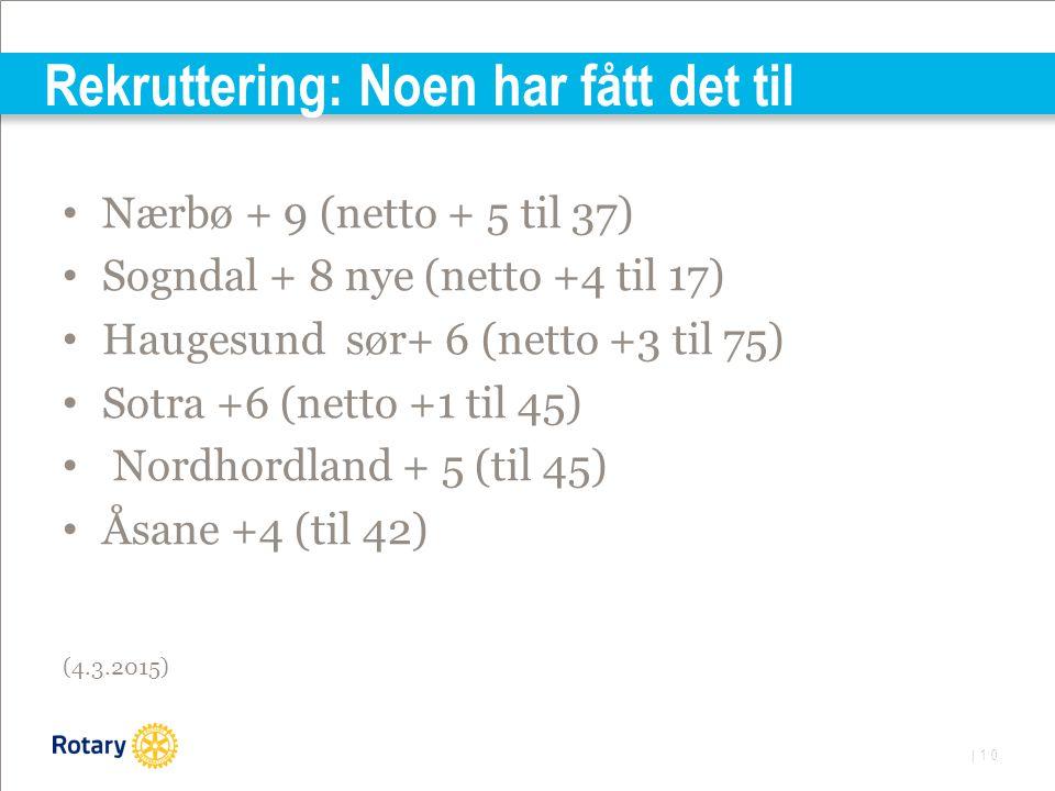 | 10 Rekruttering: Noen har fått det til Nærbø + 9 (netto + 5 til 37) Sogndal + 8 nye (netto +4 til 17) Haugesund sør+ 6 (netto +3 til 75) Sotra +6 (netto +1 til 45) Nordhordland + 5 (til 45) Åsane +4 (til 42) (4.3.2015)