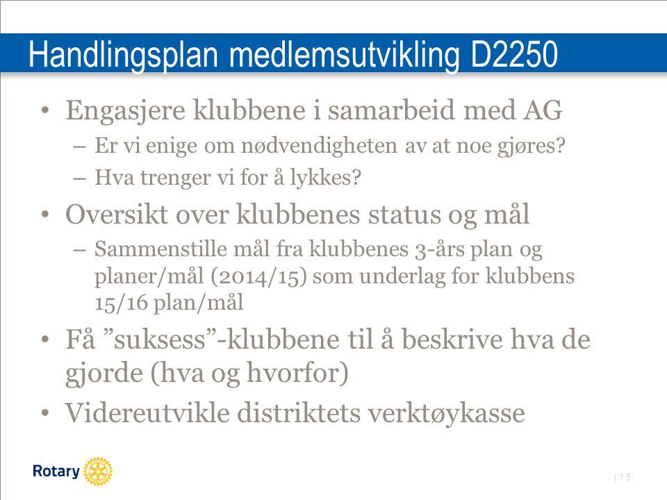 | 15 Handlingsplan medlemsutvikling D2250 Engasjere klubbene i samarbeid med AG – Er vi enige om nødvendigheten av at noe gjøres.