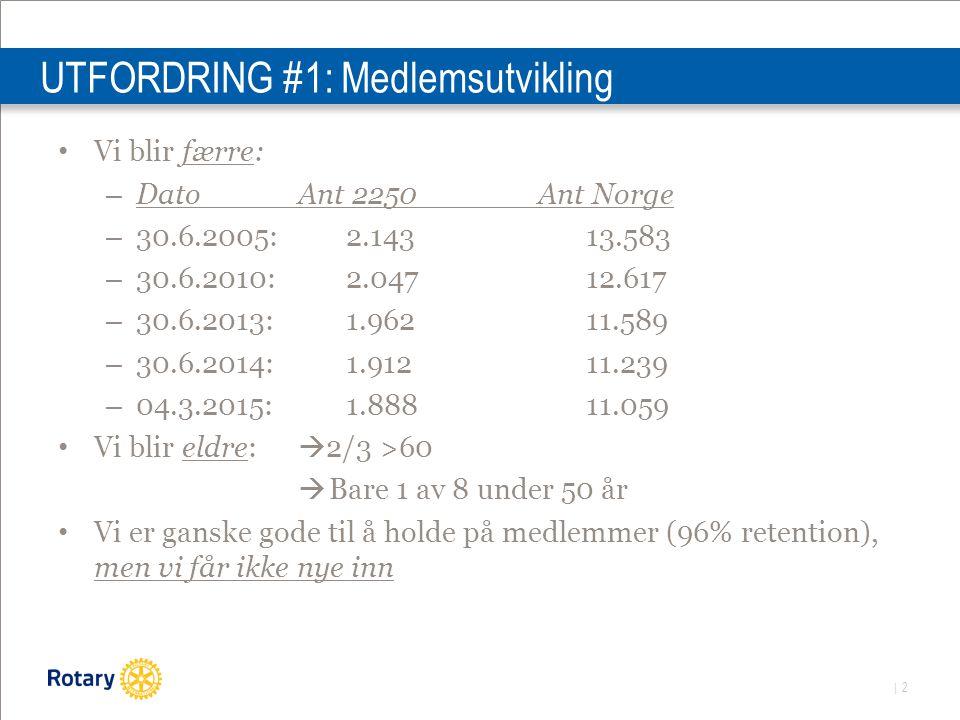 | 2 UTFORDRING #1: Medlemsutvikling Vi blir færre: – DatoAnt 2250Ant Norge – 30.6.2005:2.14313.583 – 30.6.2010:2.04712.617 – 30.6.2013: 1.96211.589 – 30.6.2014: 1.91211.239 – 04.3.2015: 1.88811.059 Vi blir eldre:  2/3 >60  Bare 1 av 8 under 50 år Vi er ganske gode til å holde på medlemmer (96% retention), men vi får ikke nye inn