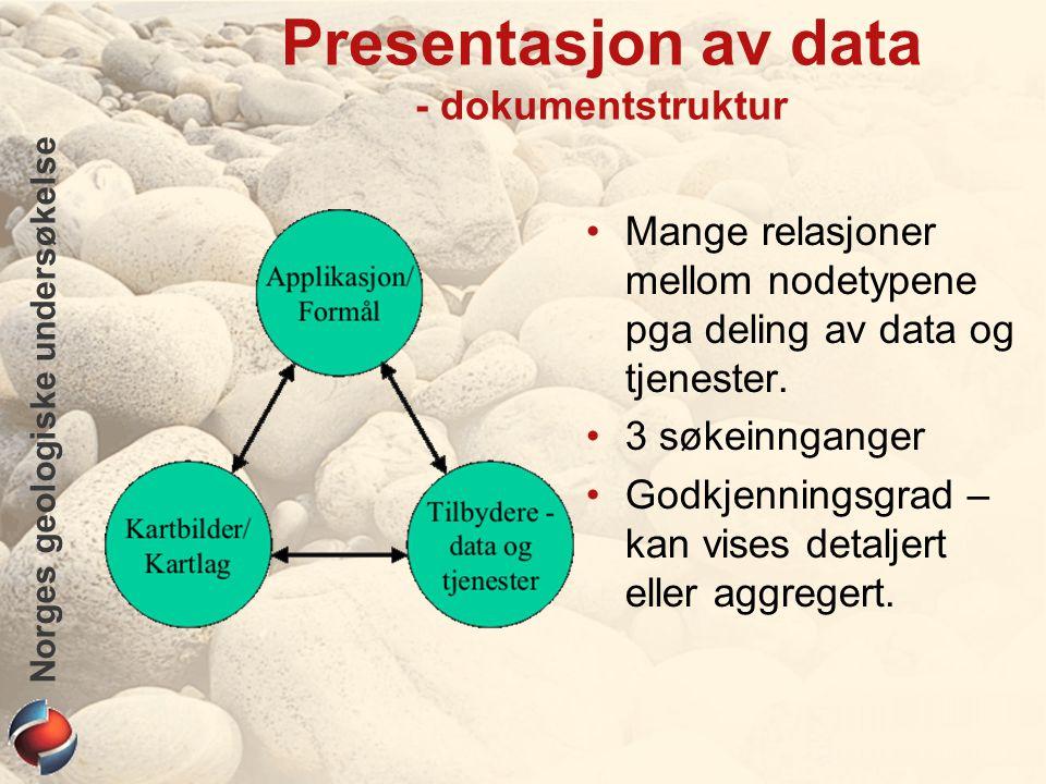 Norges geologiske undersøkelse Presentasjon av data - dokumentstruktur Mange relasjoner mellom nodetypene pga deling av data og tjenester.