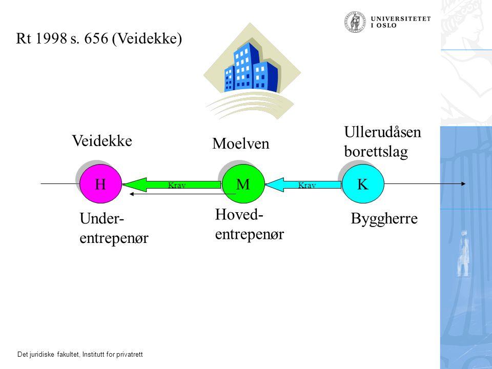 Det juridiske fakultet, Institutt for privatrett H H M M K K Rt 1998 s. 656 (Veidekke) Krav Ullerudåsen borettslag Byggherre Moelven Hoved- entrepenør