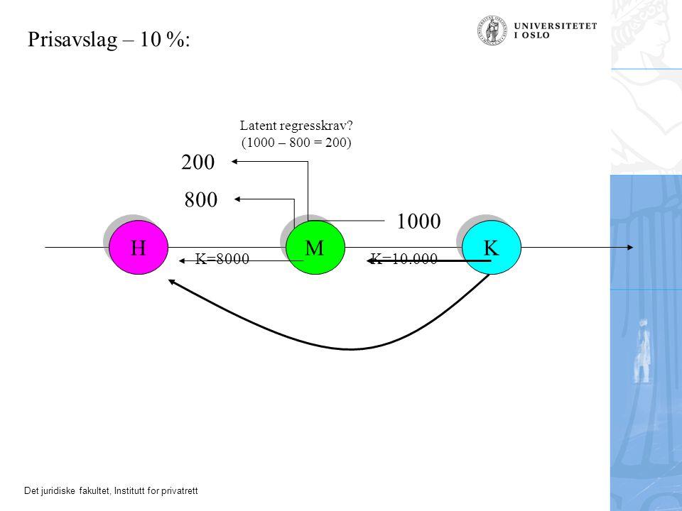 Det juridiske fakultet, Institutt for privatrett H H M M K K Prisavslag – 10 %: 1000 200 800 Latent regresskrav? (1000 – 800 = 200) K=8000K=10.000