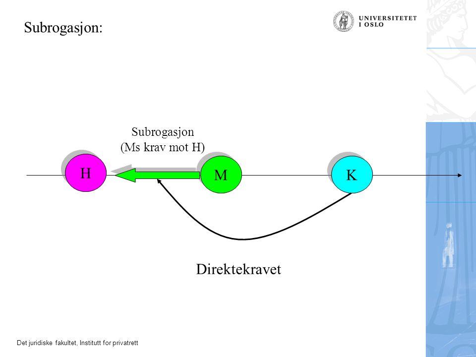 Det juridiske fakultet, Institutt for privatrett Modeller for kontraktsbaserte direktekrav (forts.) (2) Springende regress (dobbeltbegrensning) –Kreditor gjør sitt misligholdskrav gjeldende innenfor rammene av debitors misligholdskrav mot hjemmelsmannen Fkjl.