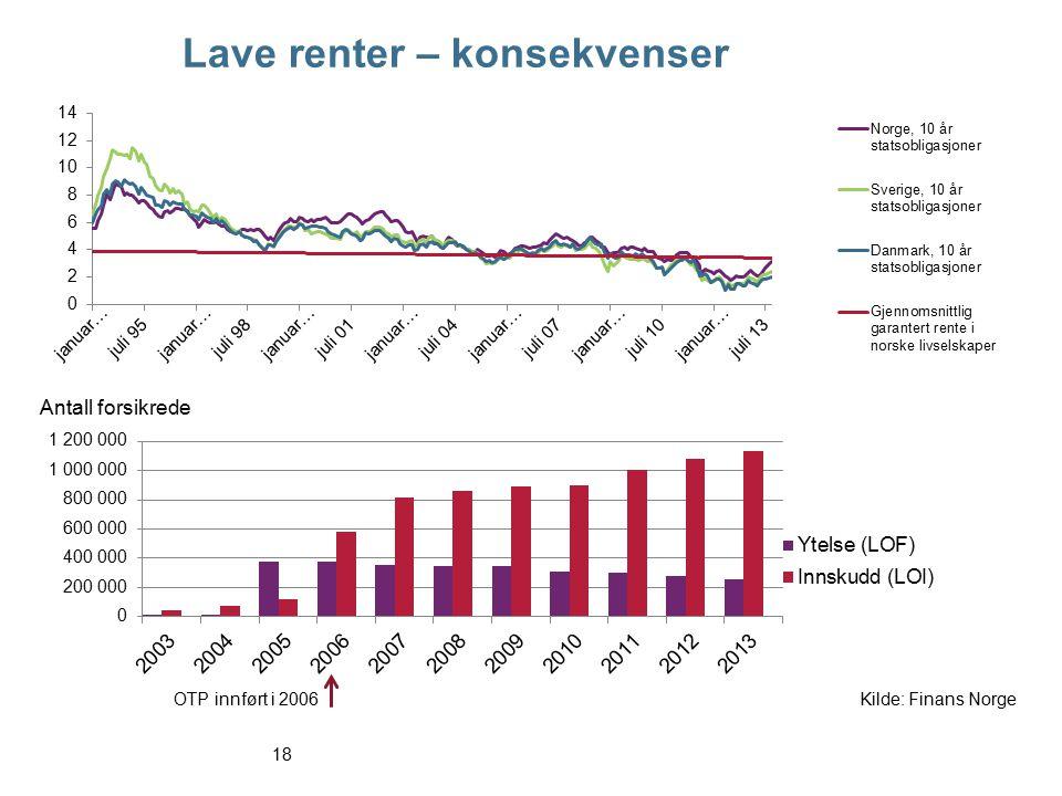 19 Investeringsvalg – i stadig vekst Innskuddspensjon (LOI) og pensjonskapitalbevis (PKB), forpliktelser (mill.