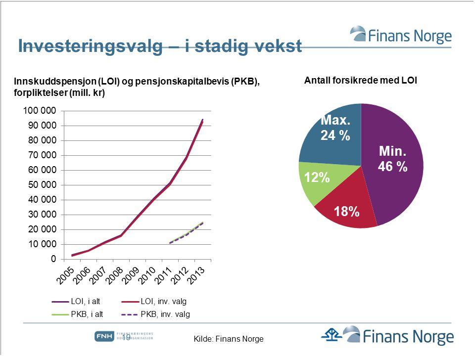 Fripoliser med investeringsvalg Kilde: Finans Norge Dagens fripolisebestand er over 180 mrd.