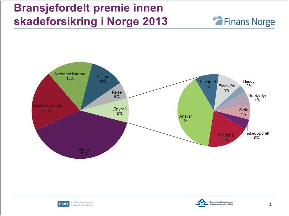 Erstatningsfordeling 2013 for private boliger 5