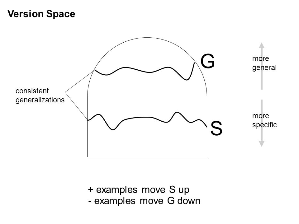 Version Space G S consistent generalizations more general more specific + examples move S up - examples move G down