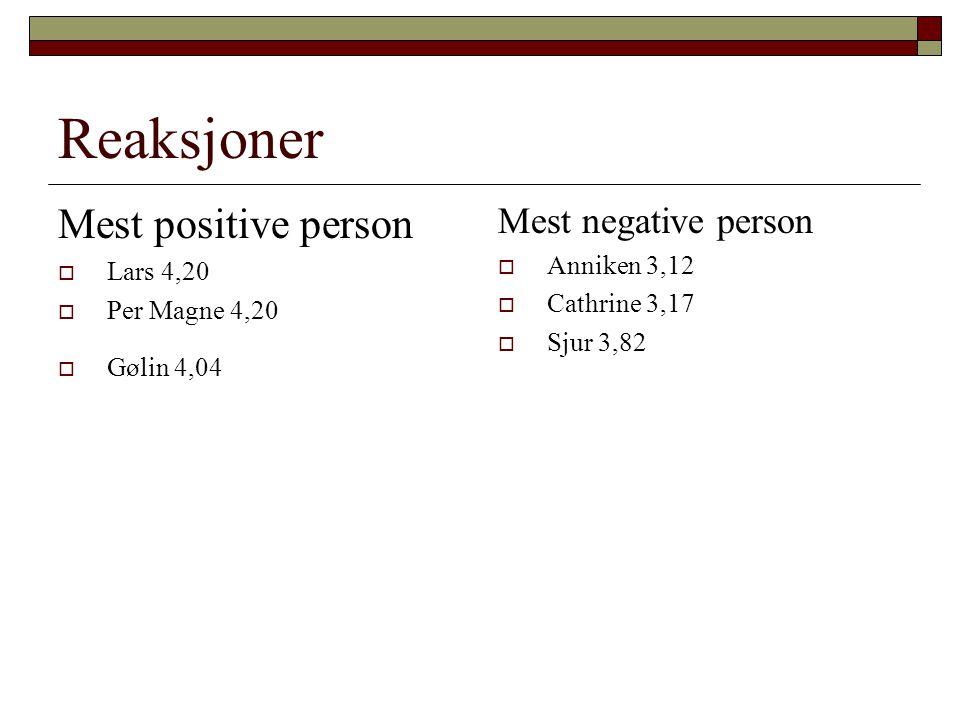 Reaksjoner Mest positive person  Lars 4,20  Per Magne 4,20  Gølin 4,04 Mest negative person  Anniken 3,12  Cathrine 3,17  Sjur 3,82