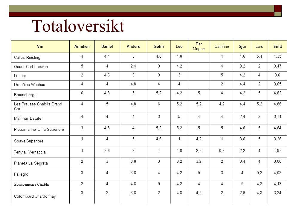 Totaloversikt VinAnnikenDanielAndersGølinLeo Per Magne CathrineSjurLarsSnitt Calles Riesling 44,434,64,844,65,44,35 Quant Carl Loewen 542,434,243,223,